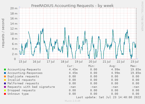 FreeRADIUS Accounting Requests