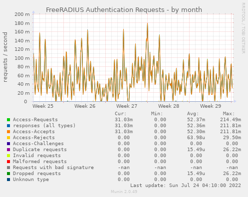 FreeRADIUS Authentication Requests