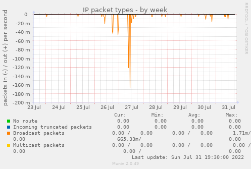 IP packet types