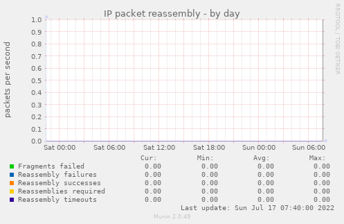 IP packet reassembly