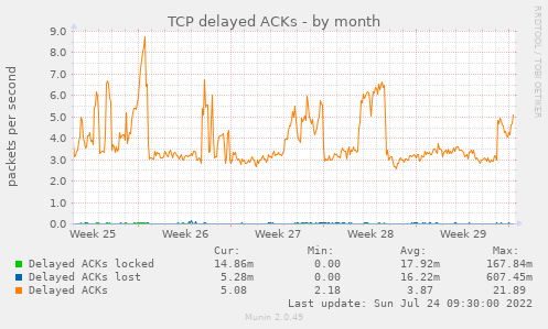 TCP delayed ACKs