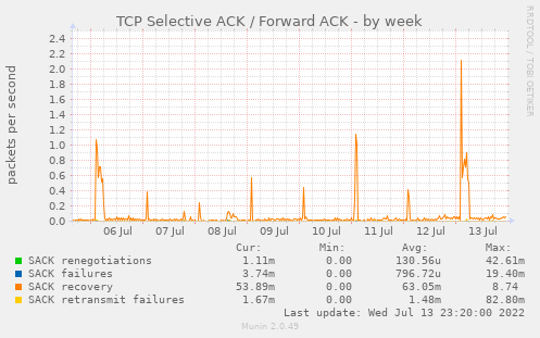 TCP Selective ACK / Forward ACK