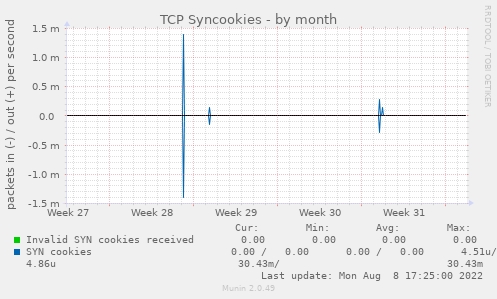 TCP Syncookies