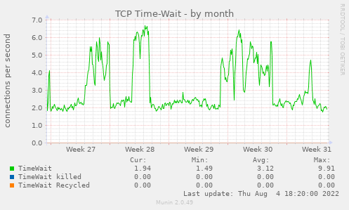 TCP Time-Wait