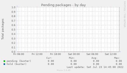 Pending packages