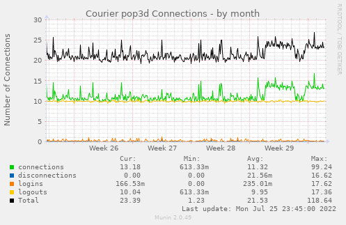 Courier pop3d Connections