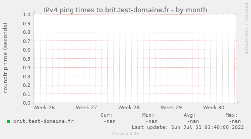 IPv4 ping times to brit.test-domaine.fr