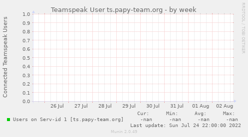 Teamspeak User ts.papy-team.org