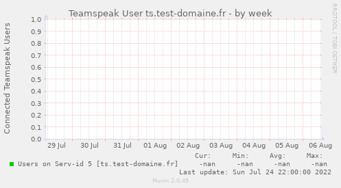 Teamspeak User ts.test-domaine.fr